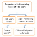 Properties with a remaining lease of less than 60 years